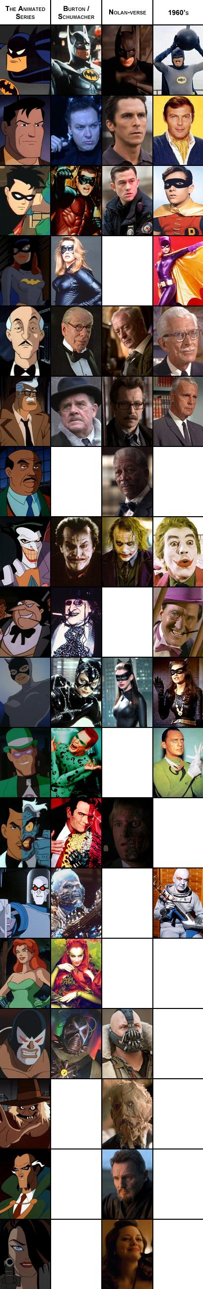 Visual Comparison Of Some Batman Characters Casted in The ...