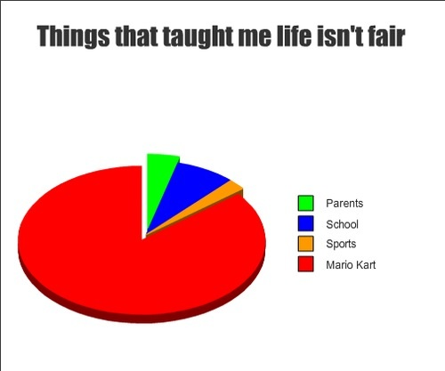 Life isnt fair pie chart meme ccuart Images